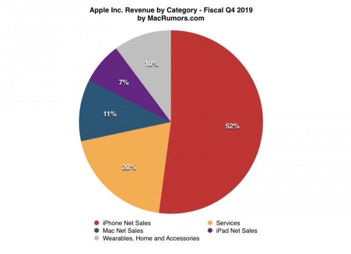 苹果财报解读:或将成为今年唯一有望在国内市场抵挡华为攻势的厂商