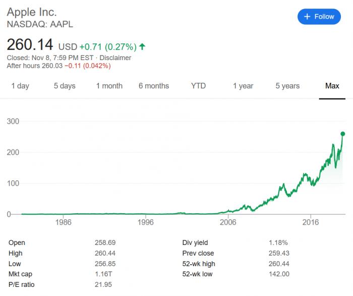 苹果股价再创新高,本年累计涨幅逾 4,000 亿美元