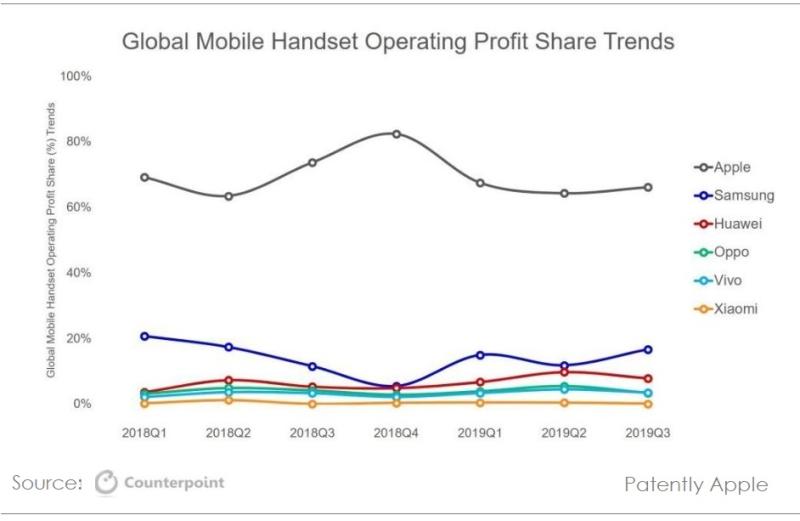苹果依然在第三季度赚取智能手机行业 66% 的利润