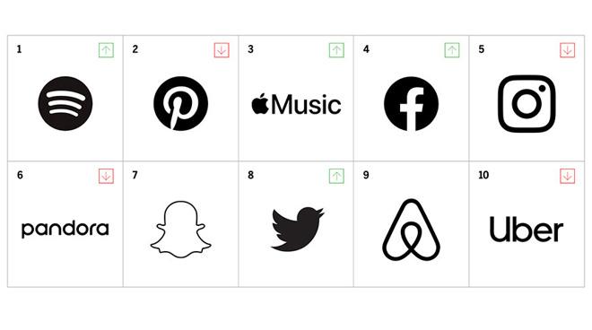 MBLM「品牌亲密度」榜单出炉:Apple Music 位列第三