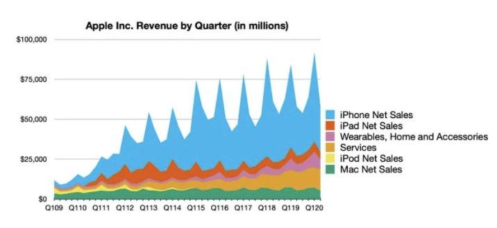苹果公布第二财季财报:营收 583 亿美元,服务业务再创新高