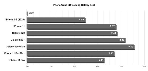 iPhone SE 游戏续航实测:连续重度使用撑不过 5 小时