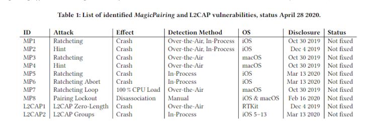 苹果蓝牙保护框架 MagicPairing 被爆出多个 0day 漏洞未修复