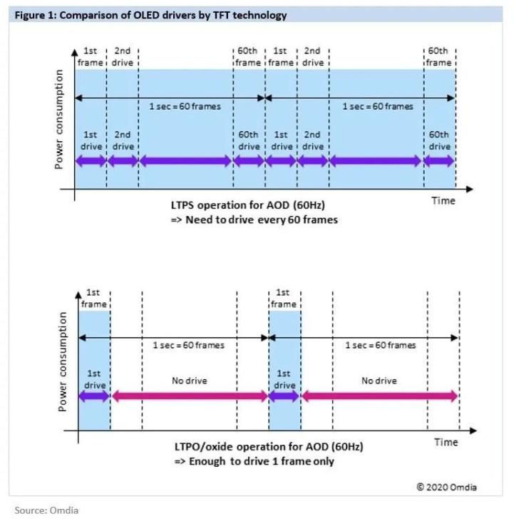 三星今年讲量产 LTPO 手机屏幕,明年有望供货 iPhone 13