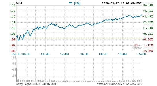 摩根士丹利:iPhone 12推高苹果股价,是时候逢低买入苹果股票了